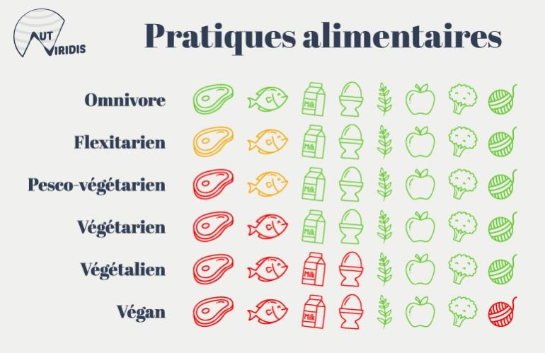 FOOD_info_pratiques_alim